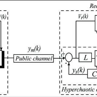Block diagram of hyperchaotic communication based on