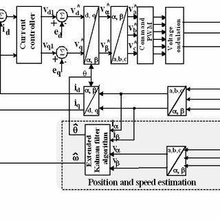 (PDF) Sensorless Speed Control of Permanent Magnet