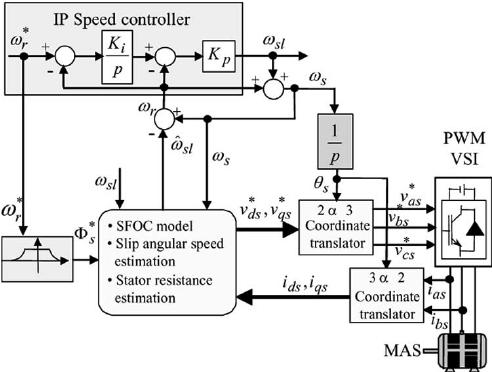 Block diagram of sensorless stator-flux-oriented induction