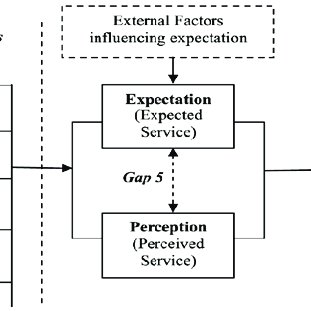 (PDF) Perceived Service Quality and Customer Satisfaction