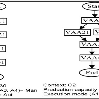 Types of processes in a macroprocess and their
