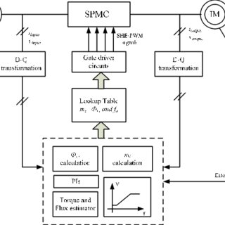 (PDF) SHE-PWM technique for single-phase AC-AC matrix