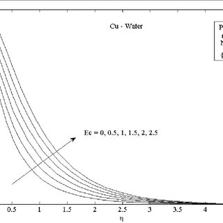 (PDF) Radiation effect on viscous flow of a nanofluid and