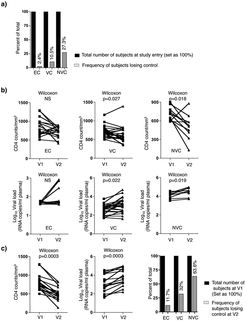Longitudinal determination of CD4 + T-cell counts and