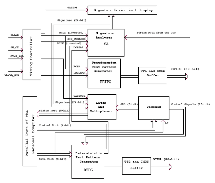Block Diagram of the basic architecture of the hardware