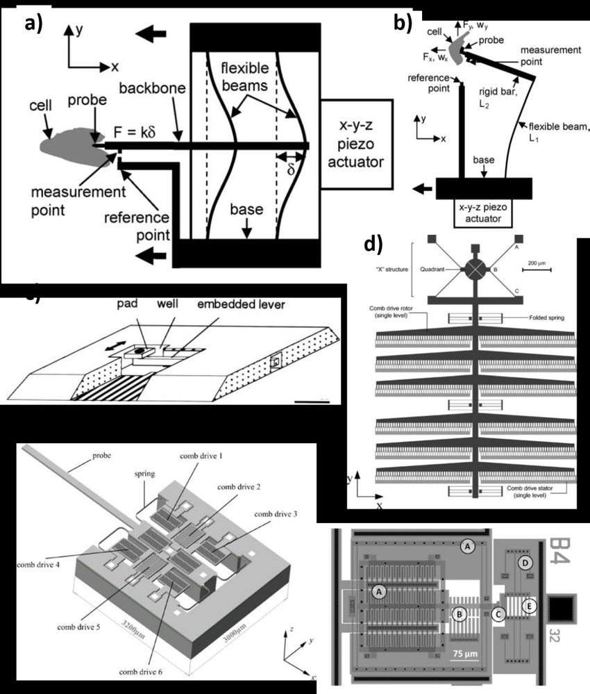 Different structures for MEMS-based techniques for