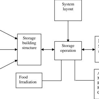 (PDF) Potato storage technology and store design aspects