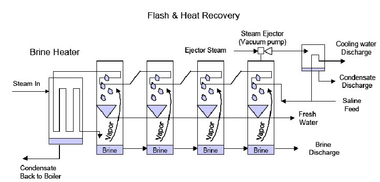 Schematic diagram of a basic multi-stage flash (MSF