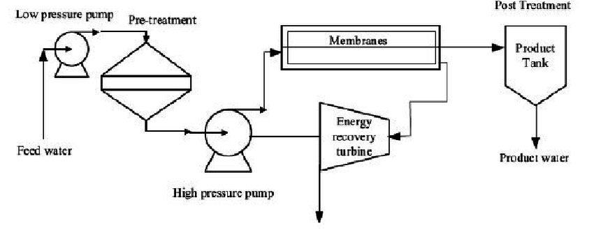 Diagram of RO desalination plant wind/ energy recovery [59