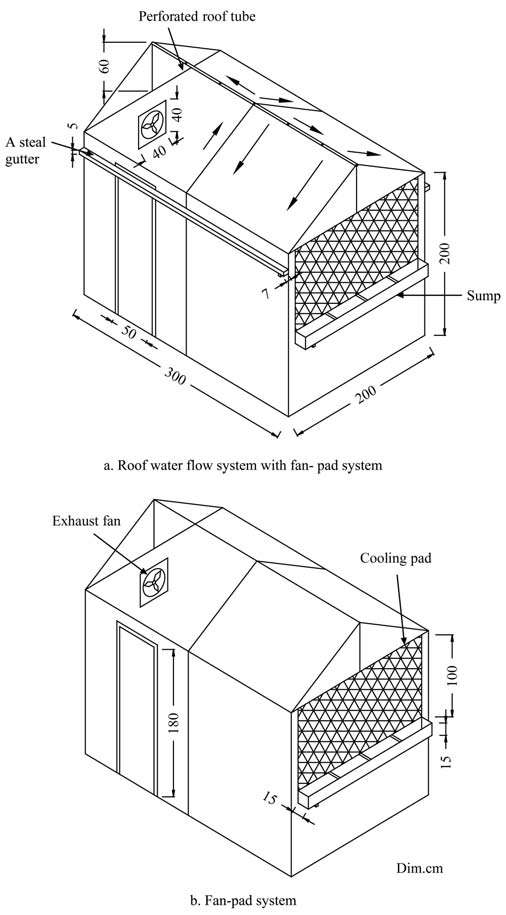 A Schematic diagram for the two experimerntal greenhouses