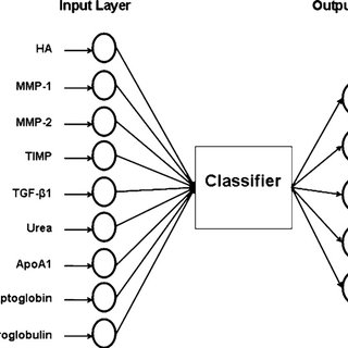 Comparison of ROC curves for Stage-1 classifiers; Logistic
