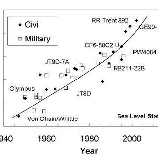 Development of Turbofan Engine Bypass Ratio (Ballal and