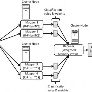 A typical setup of a Hadoop computing cluster. A physical