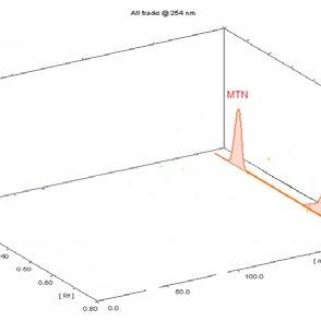 (PDF) Chromatographic methods for simultaneous