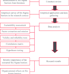 a flow diagram of the detailed research process [ 838 x 950 Pixel ]
