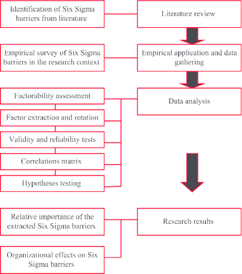 small resolution of a flow diagram of the detailed research process
