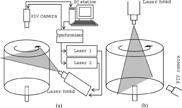—Schematic diagram of the PIV system: (a) Horizontal-laser