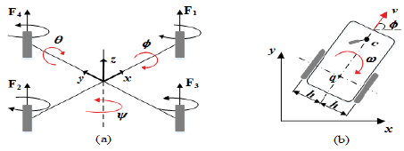 (a) Coordination system of the quadrotor UAV. (b