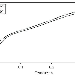 (PDF) Friction Behavior of High Density Polyethylene (HDPE