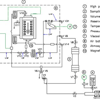 (PDF) Measurement and Prediction of Condensate Gas