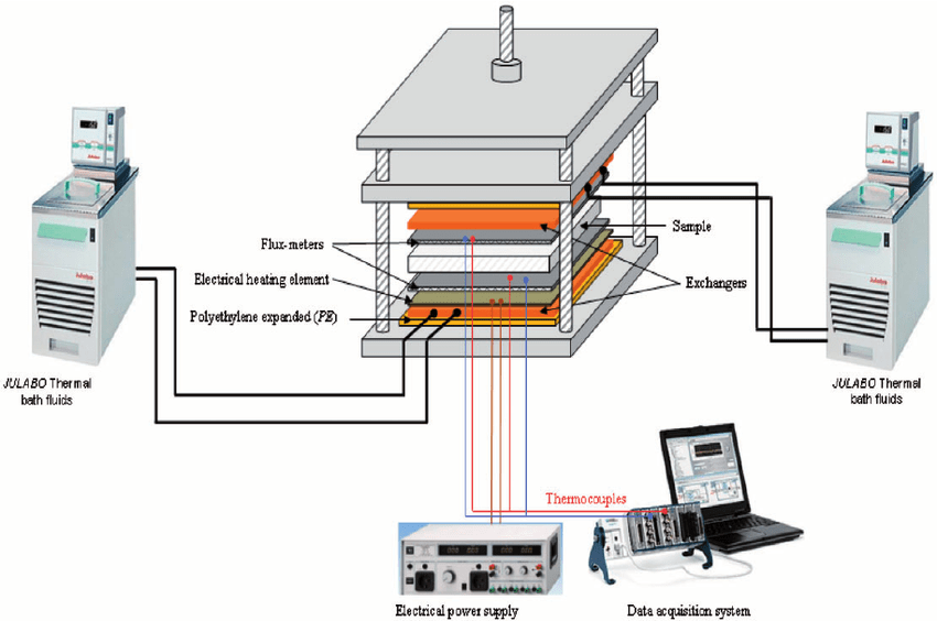 Experimental setup of transient guarded hot plate