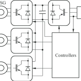 (PDF) Variable Structure Sliding Mode Control and Direct