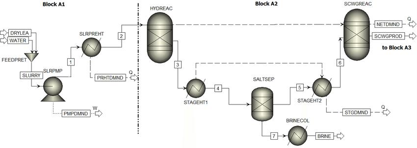 Flowsheet of the Aspen Plus™ simulation model for blocks