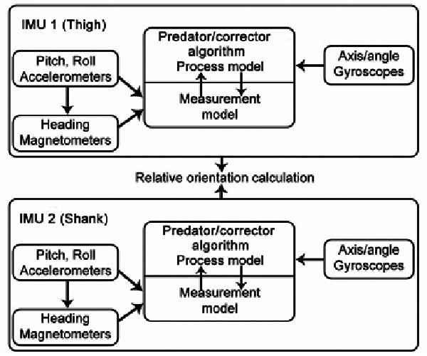 Process flow of the orientation estimation algorithm for