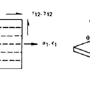 (PDF) Aeroelastic analysis of plate wings using the finite