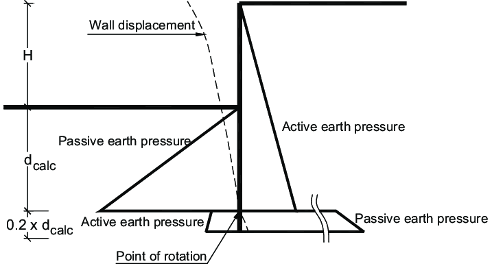 Illustration of the active and passive earth pressures