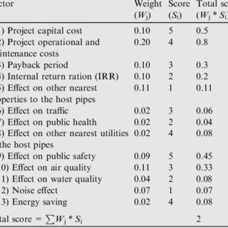Budget allocation model development methodology