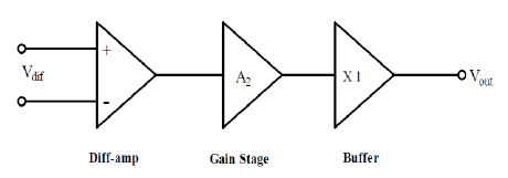 Block diagram of conventional two-stage op-amp with output