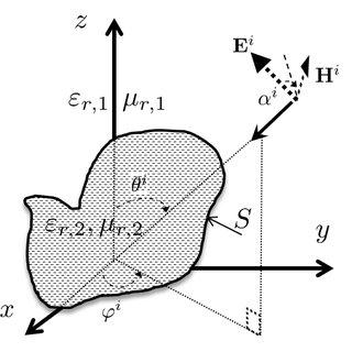 (PDF) Efficient Electromagnetic Scattering Computation