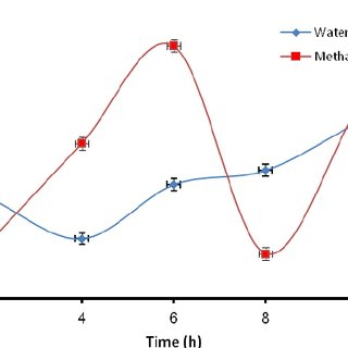 Effect of variation of the activation time on the epoxy