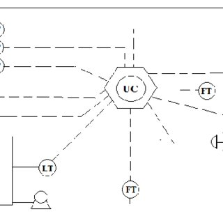 (PDF) Control of Multiple Levels and Feeding Lines of