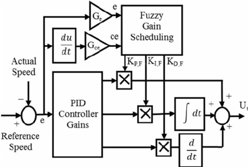 Self-tuning PID controller structure using fuzzy logic