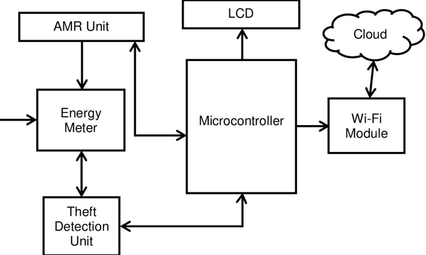 Block Diagram of IoT Based Smart Energy Meter Reading and