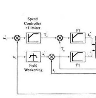 Induction motor control, how to determine the rotor rated