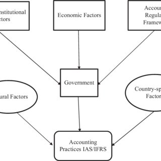 (PDF) Factors affecting the development of accounting
