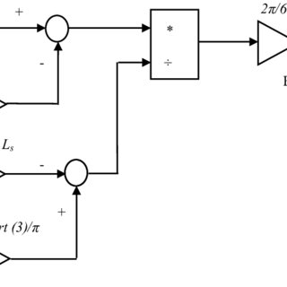 (PDF) Control of a Stand-Alone Variable Speed Wind Energy