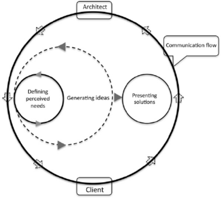 Diagram of successful model of communication flow in