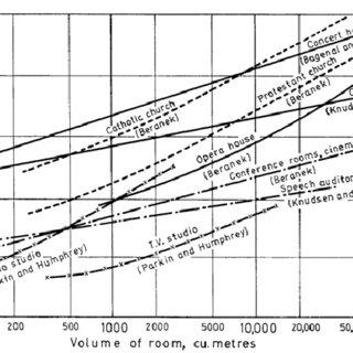 Variation of optimum reverberation time with volume