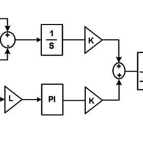 Current mode control modulator. Current signal Sn is