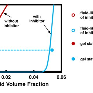 A typical flow curve of a waxy crude oil below its wax