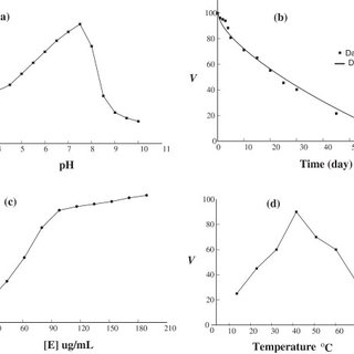 Effect of substrate concentration on the activity of