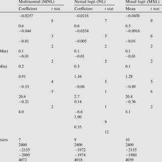 (PDF) Policy sensitive mode choice analysis of Port-Said