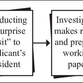(PDF) Zakat Management and Capital Assistances Programme