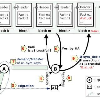(PDF) BCTrust: A decentralized authentication blockchain