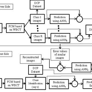 (PDF) CBIR system based on prediction errors
