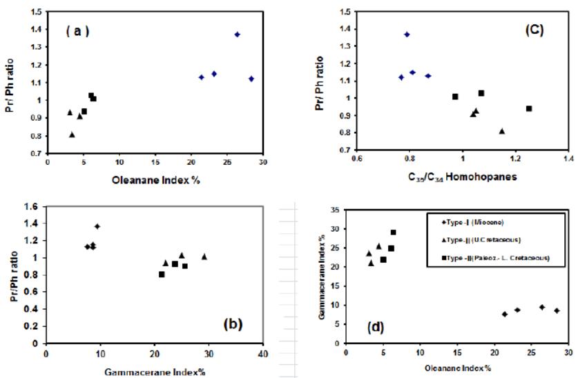 A cross plot relation of source parameter Pr/Ph ratio for